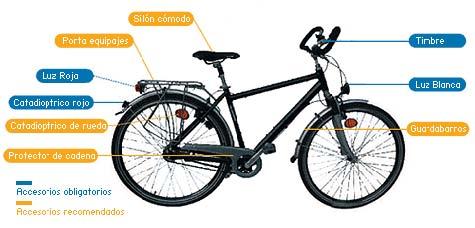 Imagen partes bicicleta
